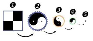 Tai Chi chen chenjiagou méthode trois cercles Etapes Pratique