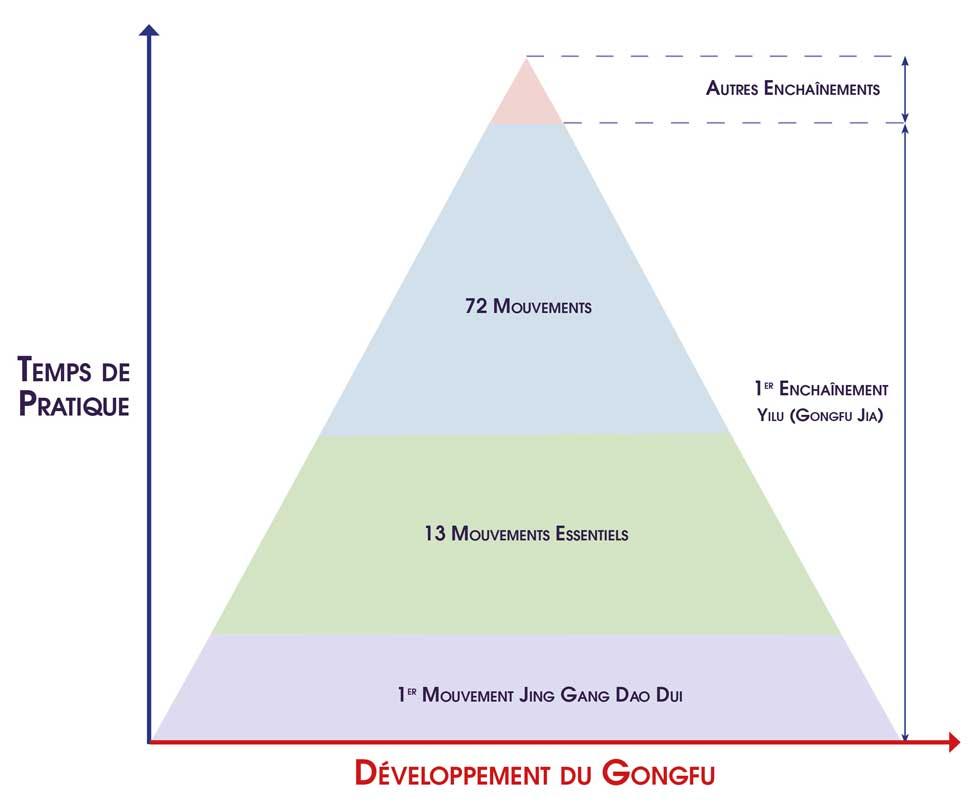 Apprendre-TaijiQuan-Chen-13-Mouvements-Essentiels-Tai-Chi