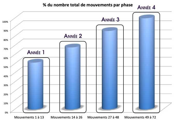 Apprendre-Tai-Chi-Chuan-style-Chen-13-Mouvements-Essentiels