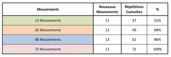 Tai-Chi-Apprendre-Chen-Enchainement-Nouveaux-Mouvements-13-26-48-72