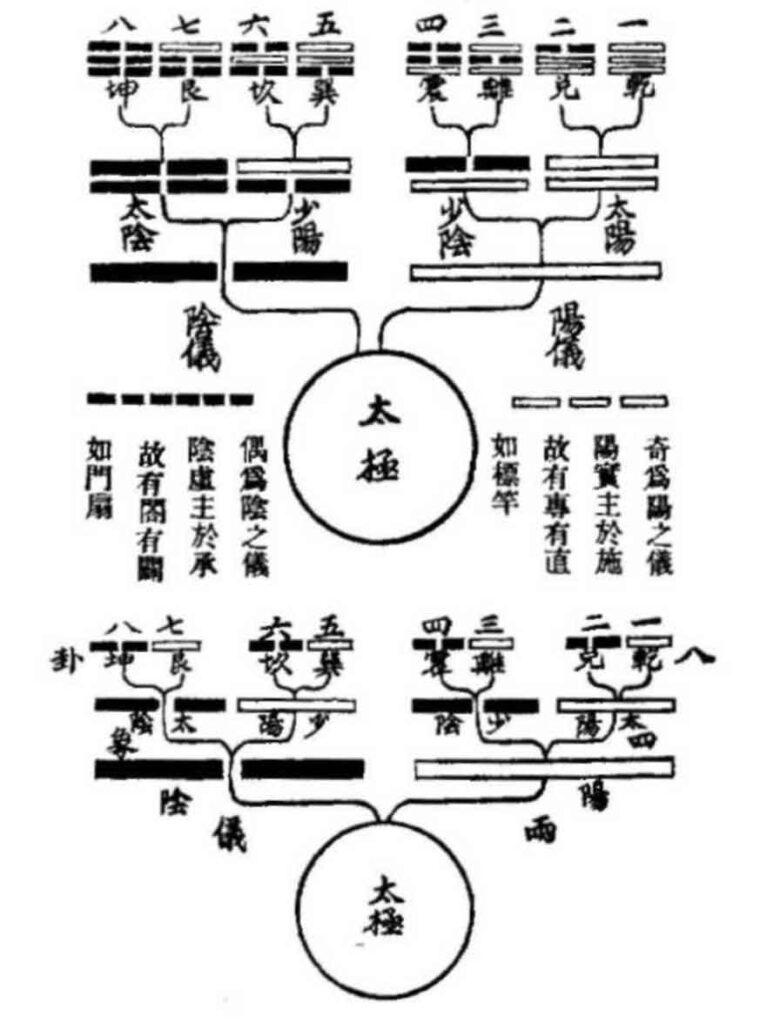 taiji-quan-liangyi-sixiang-bagua-chen-xin