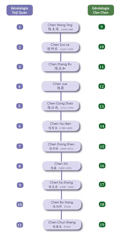 Enseignement-Tai-Chi-Genealogie-Maitres-Taiji-Quan-Clan-Chenjiagou