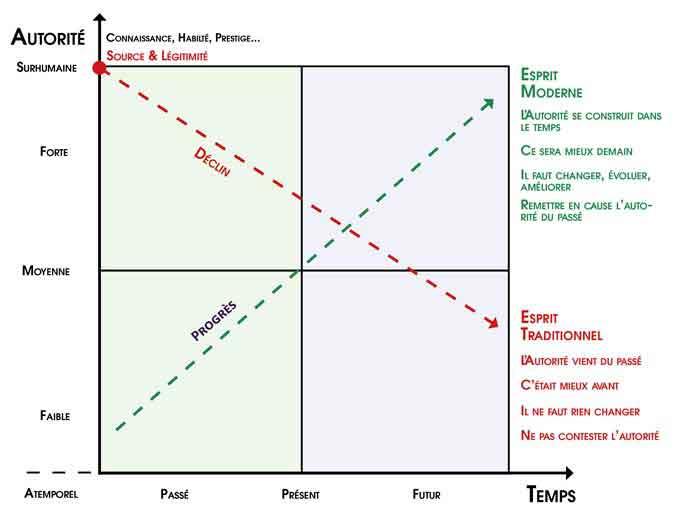 Enseigner-Tai-Chi-Matrice-Autorite-Temps