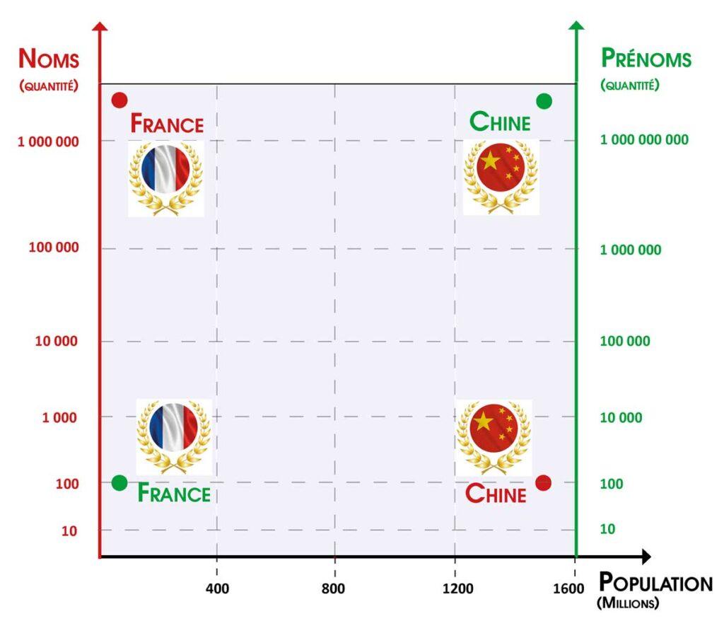 Noms-Famille-Chine-France-Prenoms-Matrice