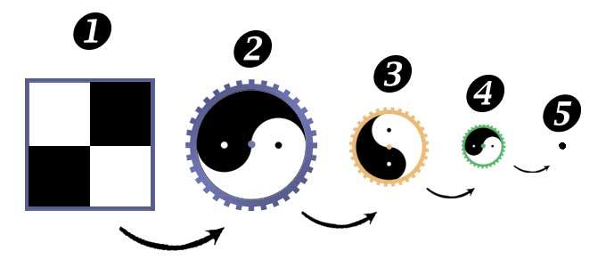 Qu'est-ce que le Tai-Chi - Methode-Trois-Cercles-5-Etapes-Pratique