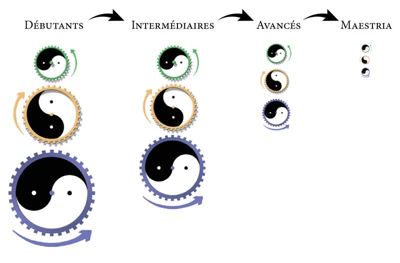 Chenjiagou-Tai-Chi-Style-Chen-Reduction-Cercles-Etapes