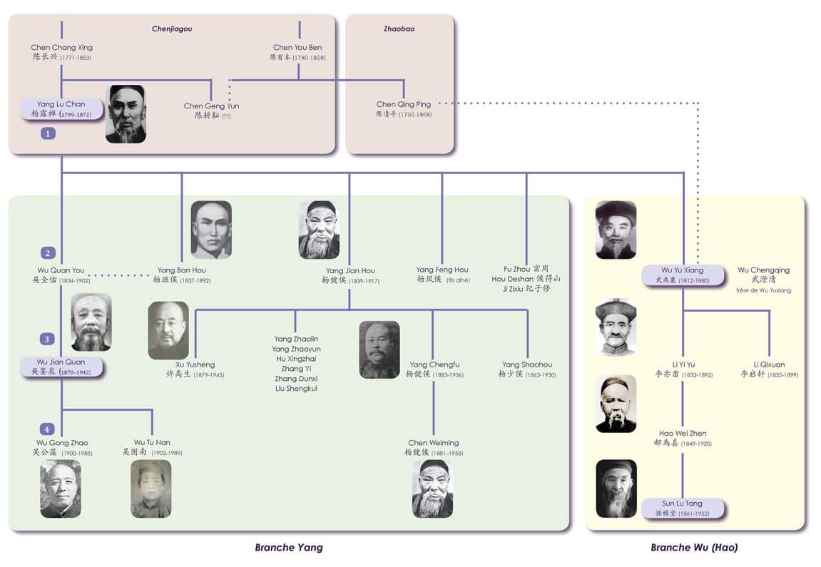 Yang-Luchan-Genealogie-Lu-Chan-Tai-Chi-Style-Yang-Origines