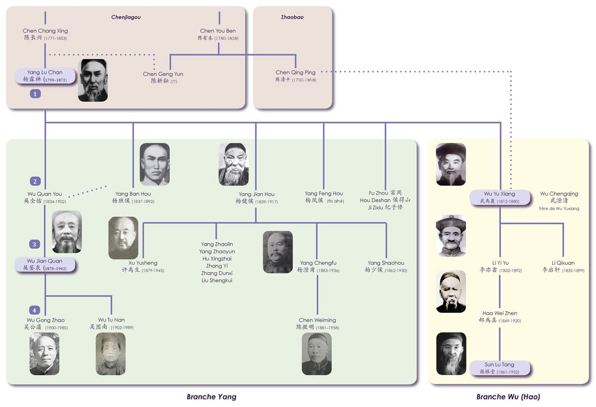 Yang-Luchan-Genealogie-Origines-Tai-Chi-Style-Yang-Lu-Chan
